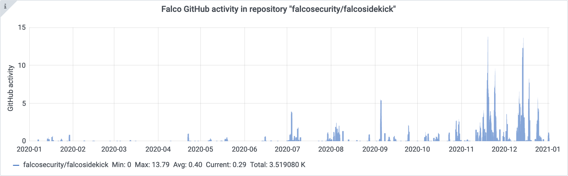 falcosidekick github activity 2020